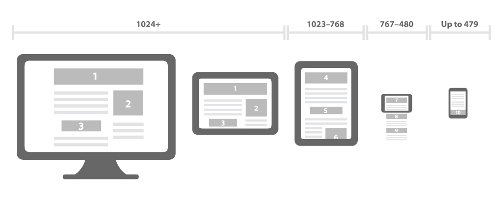 Responsive Mobile First: Cos'è?