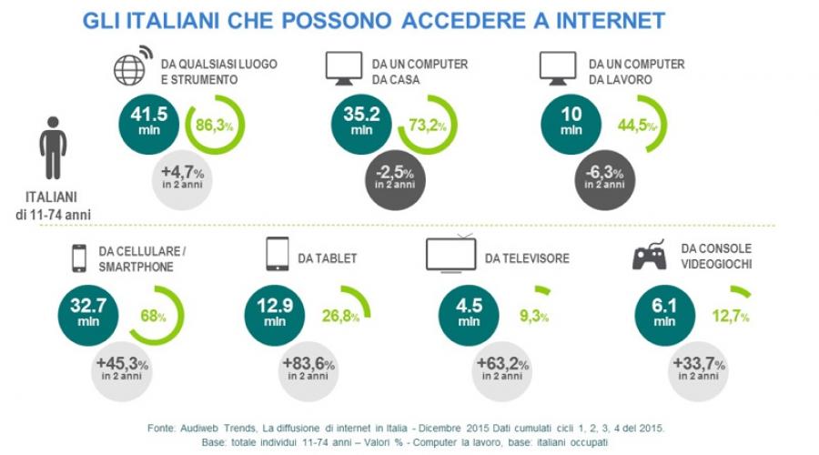 Audiweb 2015: il nuovo report sulla diffusione di internet in Italia