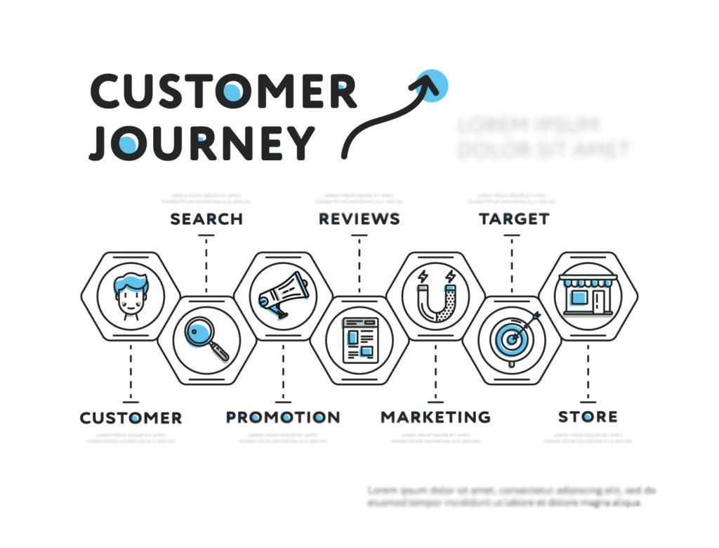 Customer journey: cosa cambierà nel 2021?
